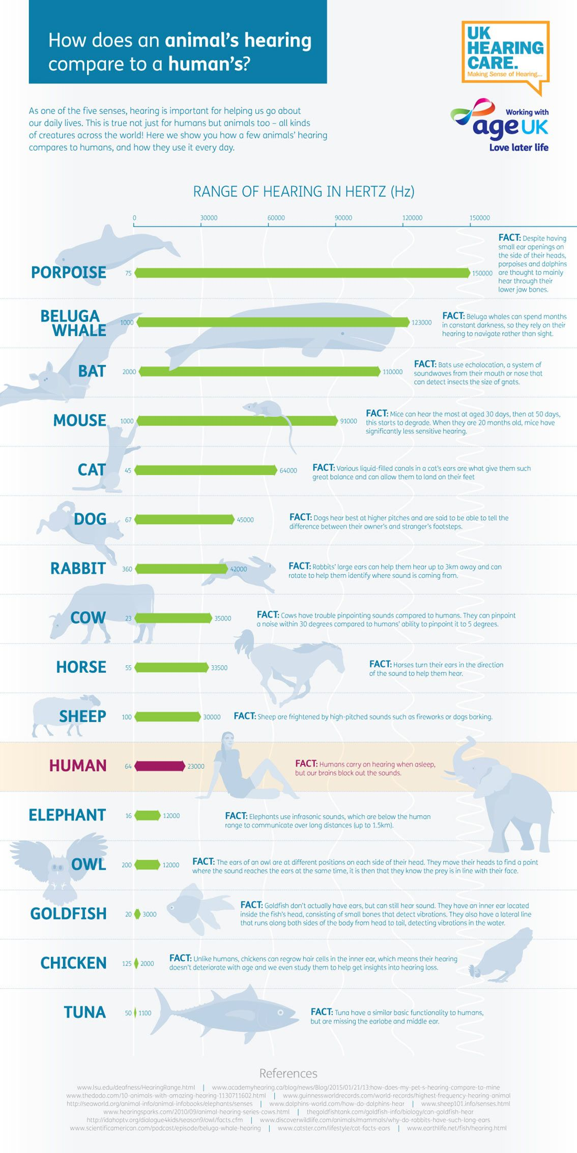 Animal Hearing Ranges Compared to Human Infographic. Topic: sound, ear, animals, biology.