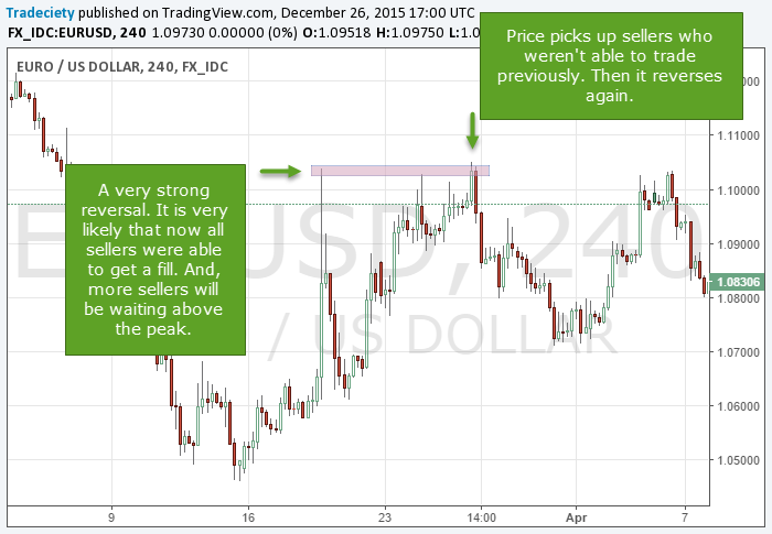 How To Trade Supply And Demand Zones Https Www Tradeciety Com
