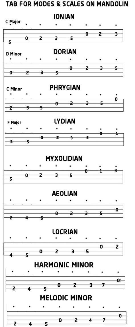 Mandolin Modes And Scales Tab Music Pinterest Mandolin