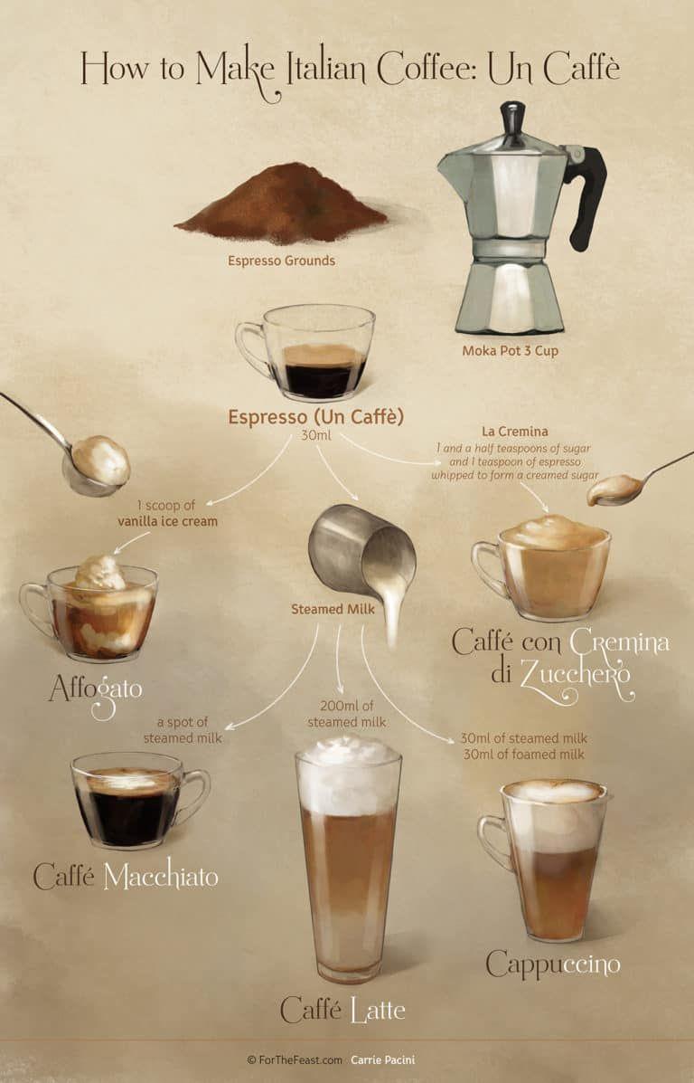 How to Make Espresso Recipe Coffee drinks, Coffee