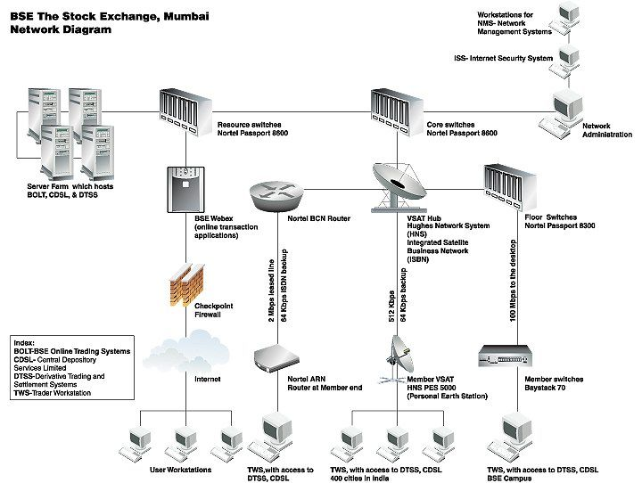 BSE The Stock Exchange , Mumbai Network Diagram | Indian Share