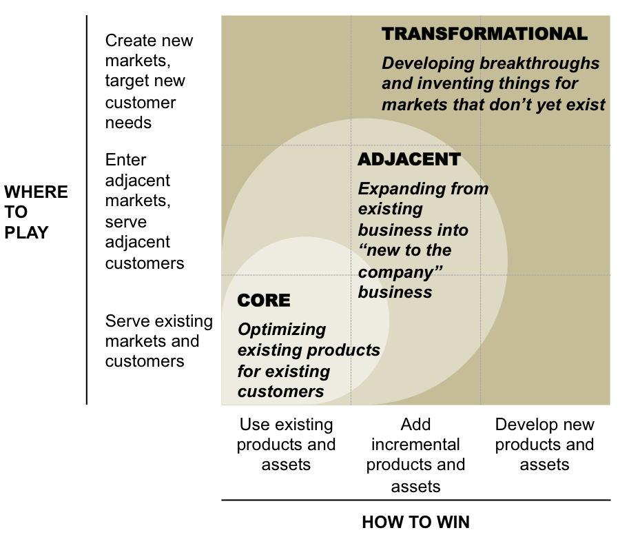 The Innovation Ambition Matrix Innovation Change Management Data Driven Marketing