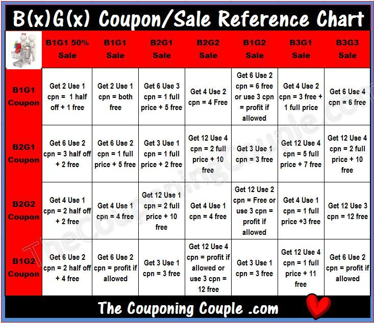 BOGO Reference Chart ~ BxGx Sale + BxGx Coupon Chart, Coupons - money coupon template