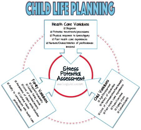 Crafts To Cure Back To Basics Child Life Assessment  Child Life