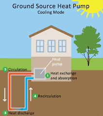 Geothermal Heat Pumps Geothermal Heat Pump In 2020 Geothermal