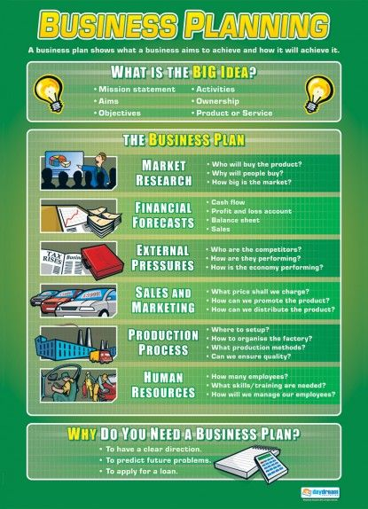Business Planning Poster  Online Business Ideas
