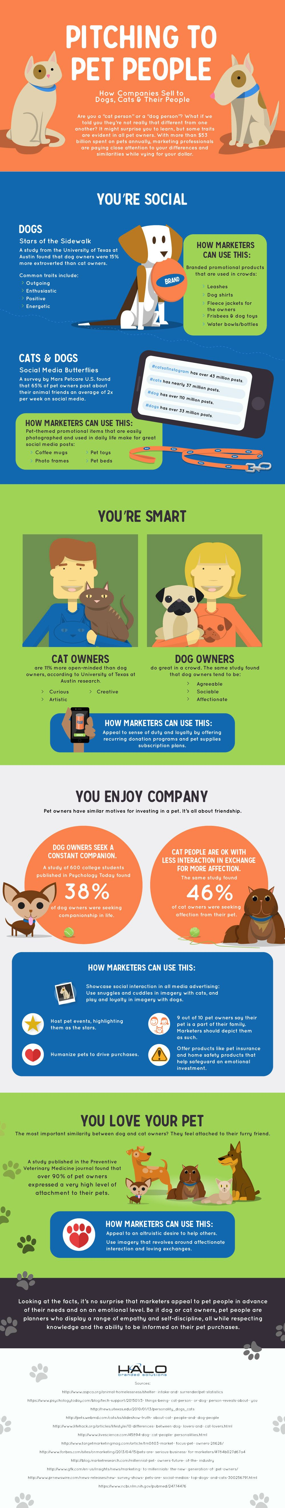 Pitching to Pet People: How Companies Sell to Dogs, Cats & Their People