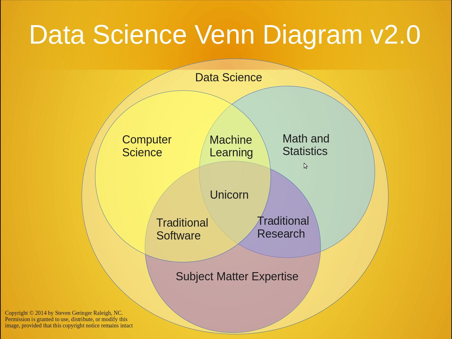 Battle of the data science venn diagrams data science battle of the data science venn diagrams data science pinterest data science pooptronica