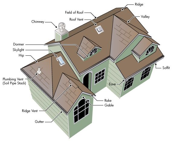 Roof construction diagram ideas for the house for House plans with hip roof styles