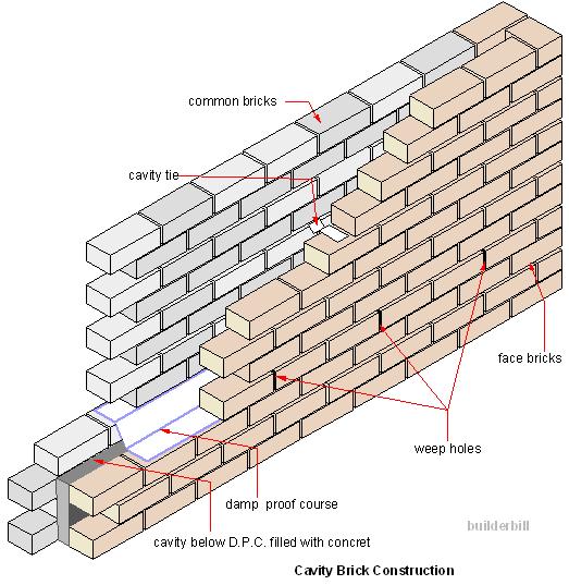 A Cavity Brick Wall Cavity Wall Brick Masonry Brick