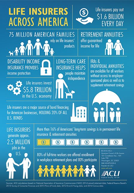 Life Insurance Industry Facts Acli Com Life Insurance For Seniors Life Insurance Quotes Life Insurance Awareness Month