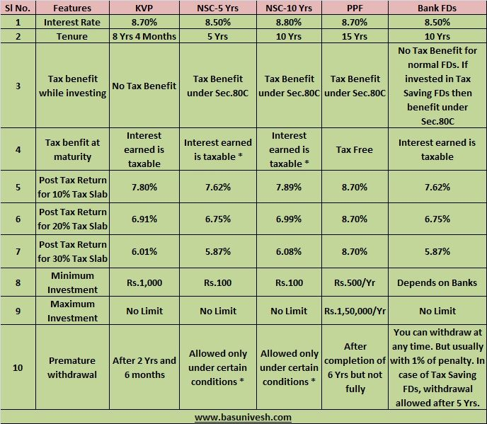 Comparison Of Debt Insturuments Along With Tax Implications Investing Safe Investments Income Investing