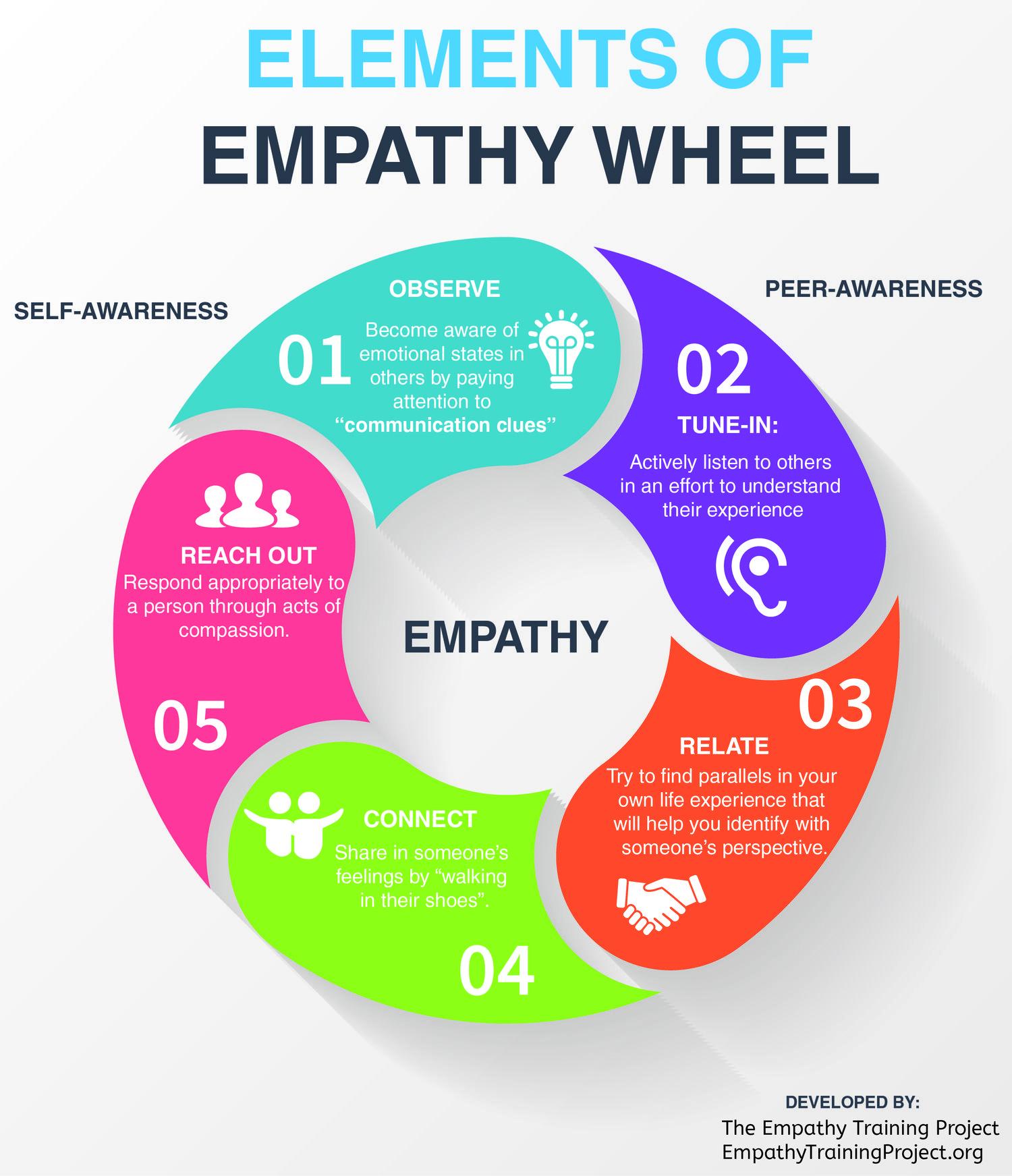 Elements Of Empathy Wheel