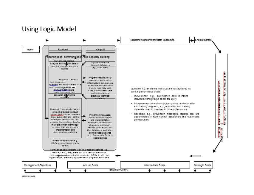 A Logic Model Template Is A Tool Used By Funders Managers And