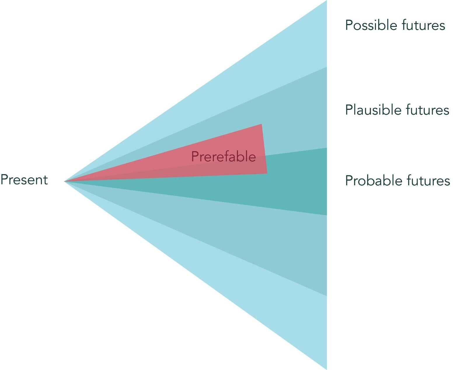Can Speculative Design Make Ux Better Design Trend 4 4 Speculative Design Speculative Design