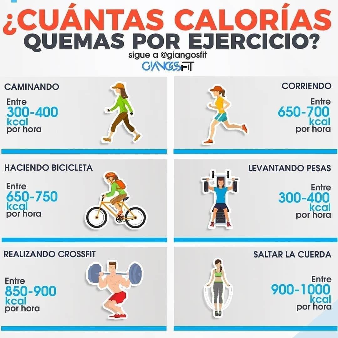 calorías consumidas vs calorías quemadas para perder peso