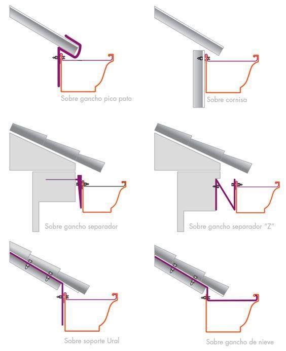 Canaleta para techo dise o de viviendas pinterest for Formas de techos para casas