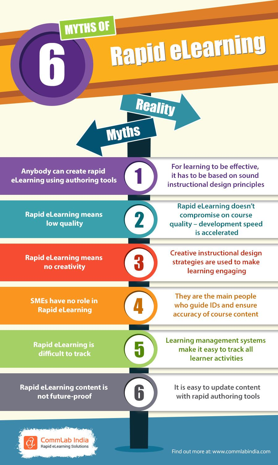 6 Myths About Rapid Elearning And The Truth Elearning Management Infographic Instructional Design
