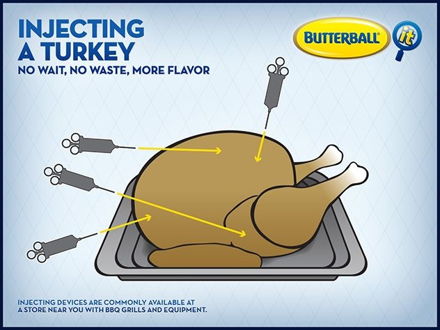 How To Inject A Turkey With Images Injecting Turkey Recipes