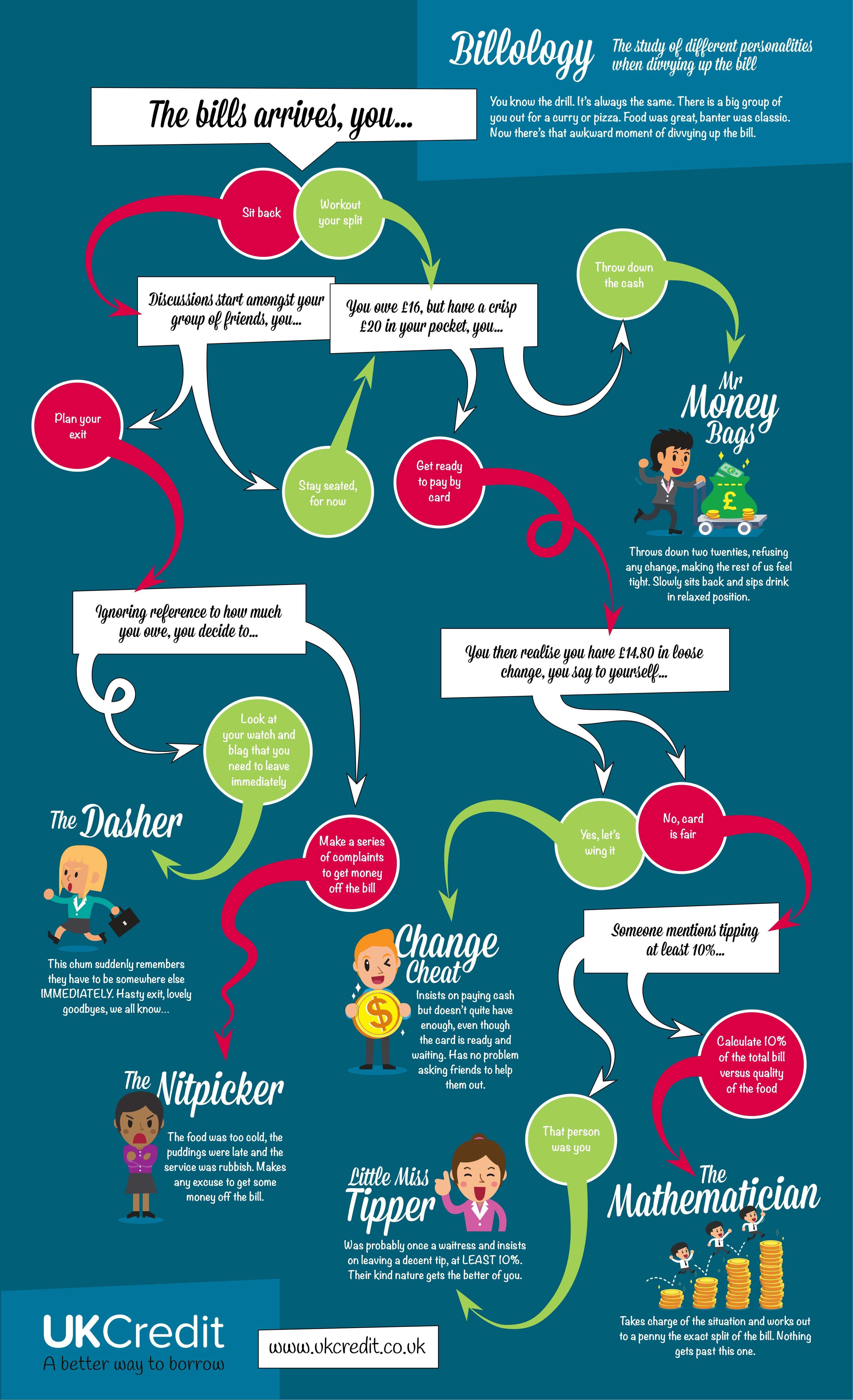 money saving fun quiz infographic from uk credit a better way to borrow guarantor