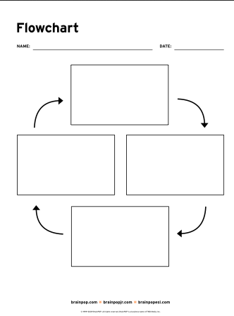 FLOW CHART: This circular flow chart graphic organizer is useful for ...