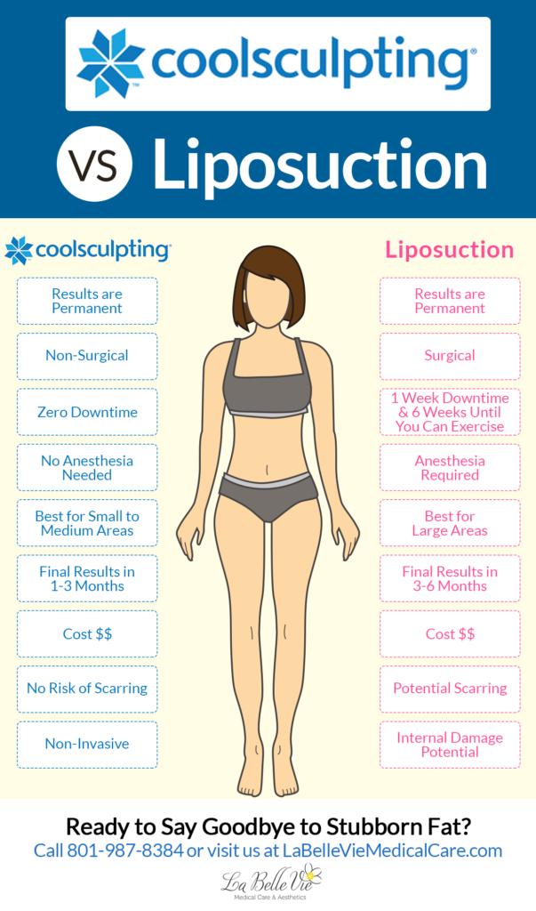 Liposuction Vs Coolsculpting La Belle Vie Draper Utah Liposuction Cool Sculpting Skin Care Treatments
