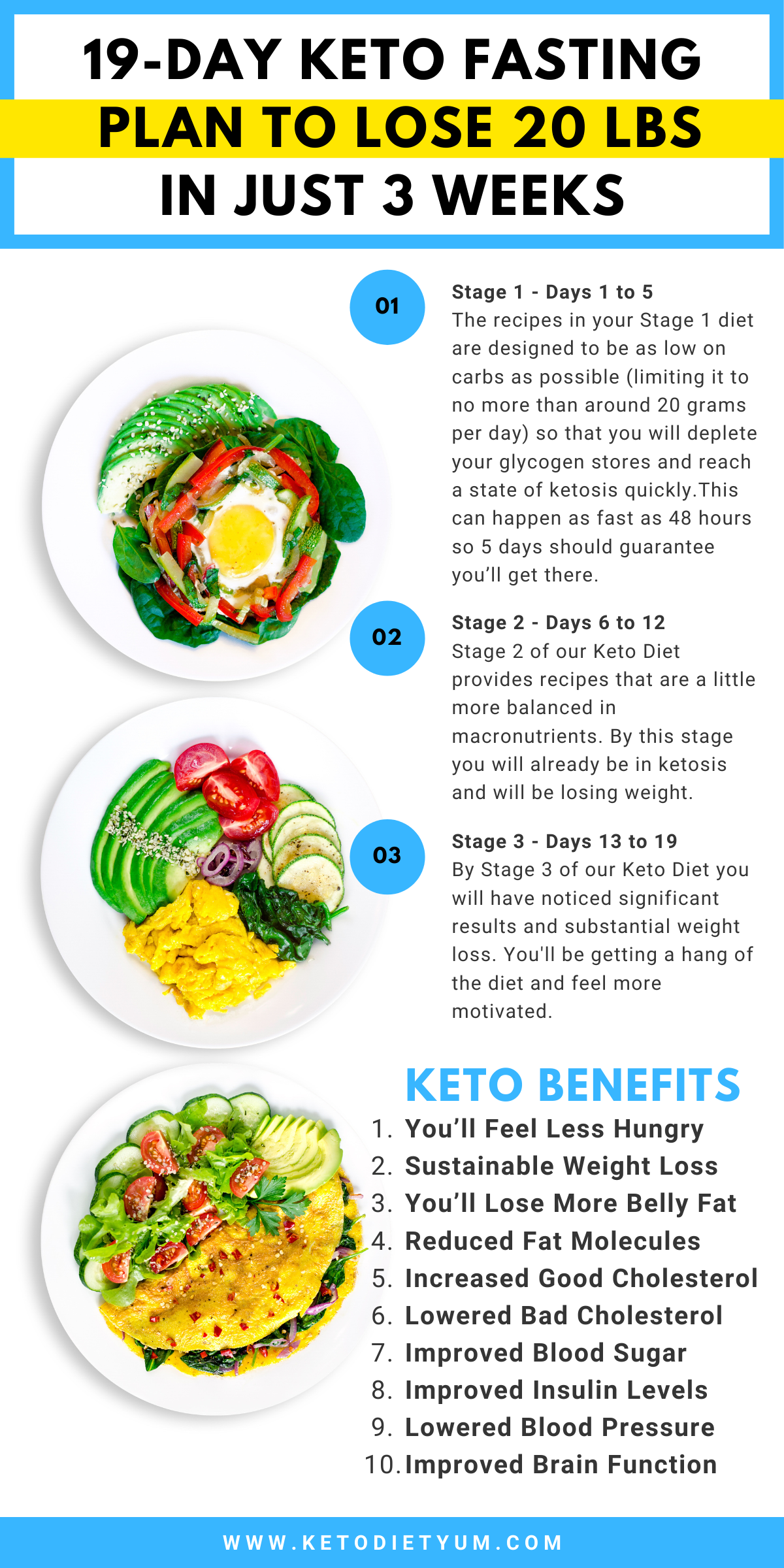 keto diet fasting 3 days