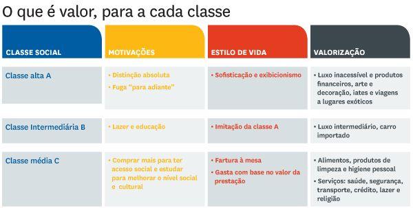 Classes Sociais e consumo