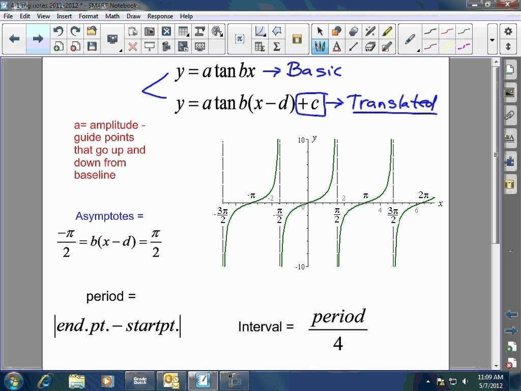 How to Graph Sine, Cosine, and Tangent Functions | Math | Pinterest