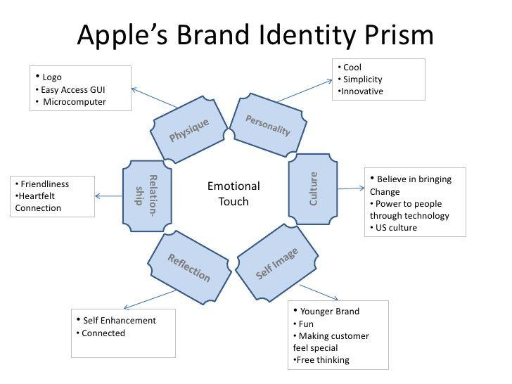 Functional Benefits; 25 Appleu0027s Brand Identity Prism - new enterprise blueprint apple