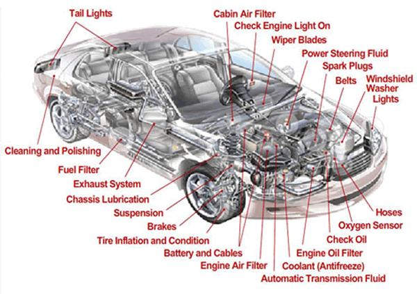 Labeled Simple Car Engine Diagram