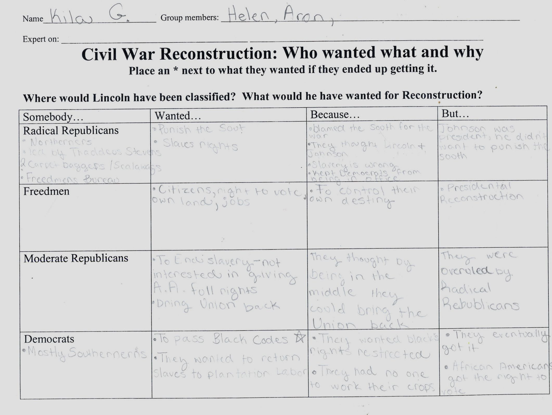 Reconstruction Era Lesson Plans
