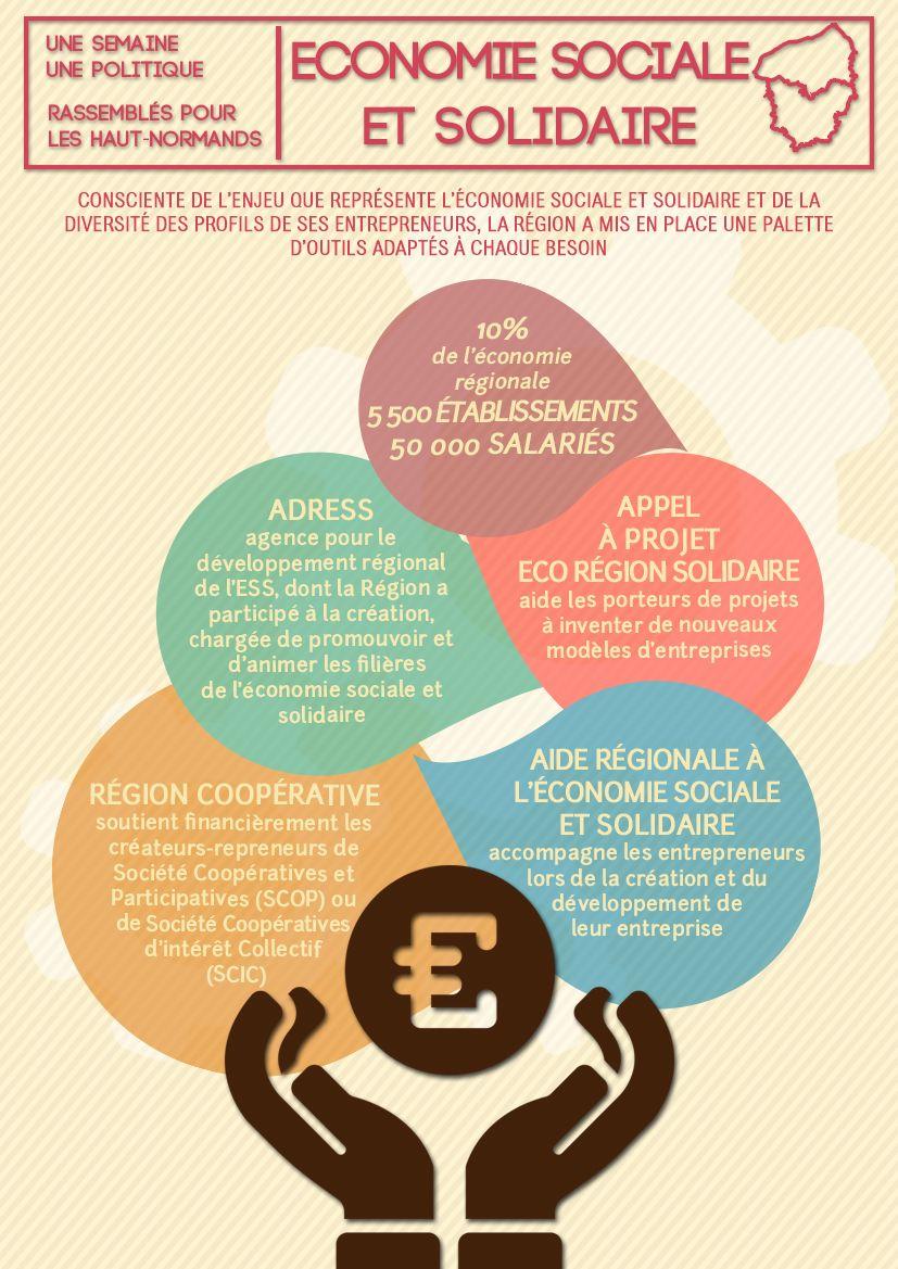 Image Une Semaine Une Politique Soutien L Economie Sociale Et Economie Sociale Et Solidaire Economie Politique