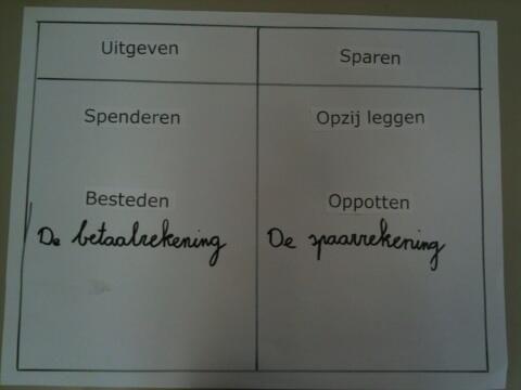 Sparen _ uitgeven