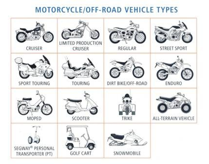 Types Of Motorcycles Motorcycle Types Rv For Sale Recreational