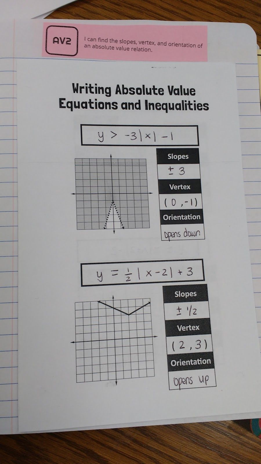 Absolute value graphs and inequalities interactive