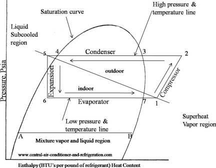 Refrigeration Cycle States Google Search Air Conditioning Unit Central Air Conditioners Hvac Services