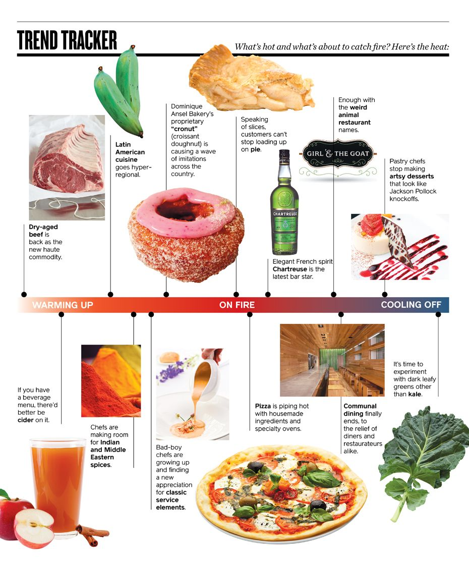 The Outlook On 2014 Food Trends With This Trend Infographic