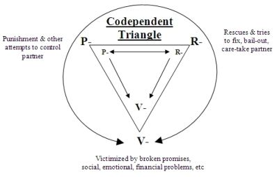 The Codependent Triangle | Personality dis | Pinterest