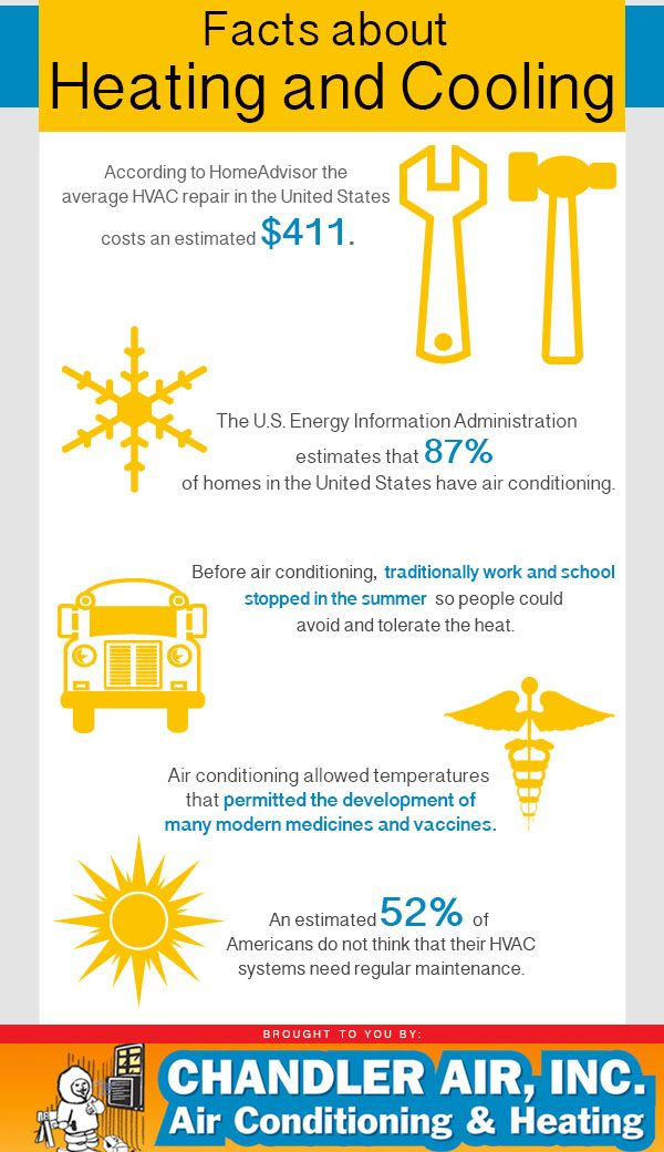 Interesting Facts About The Heating And Cooling Industry