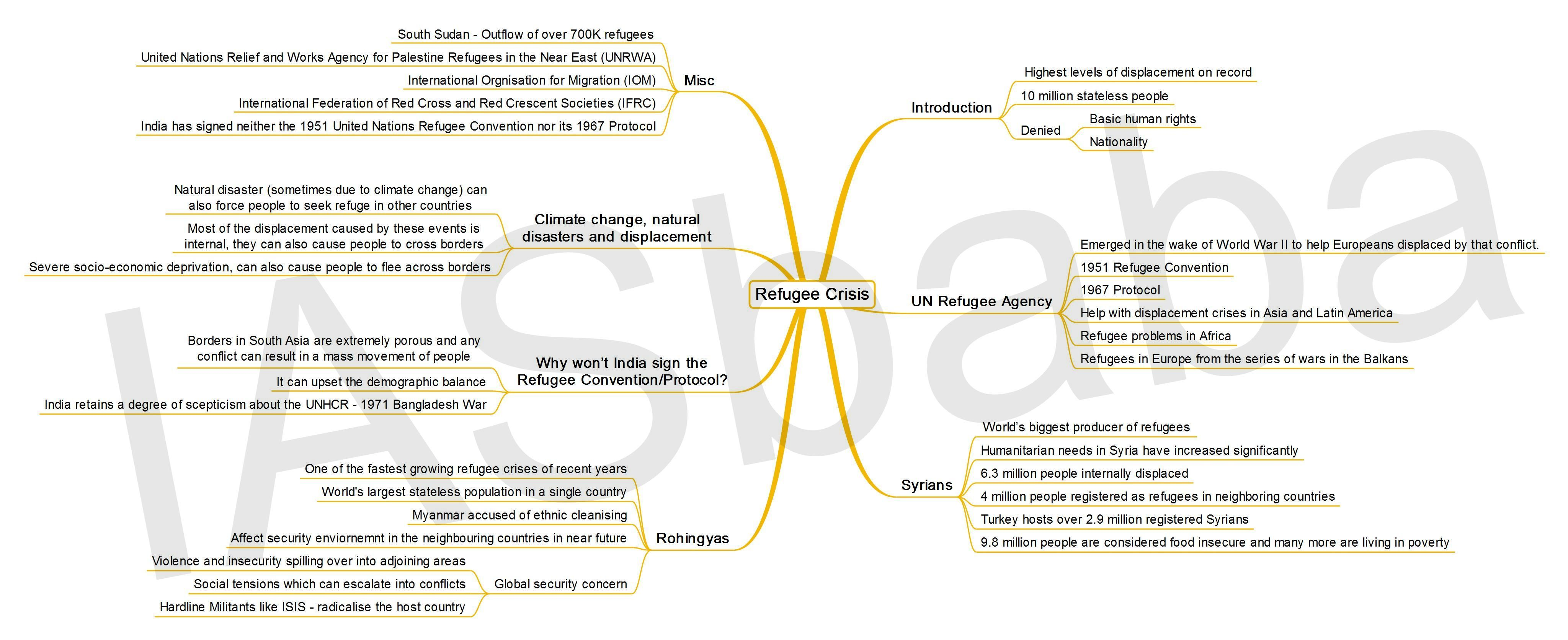 Pin by Vaishali on UPSC | Refugee crisis, Social issues, Creative