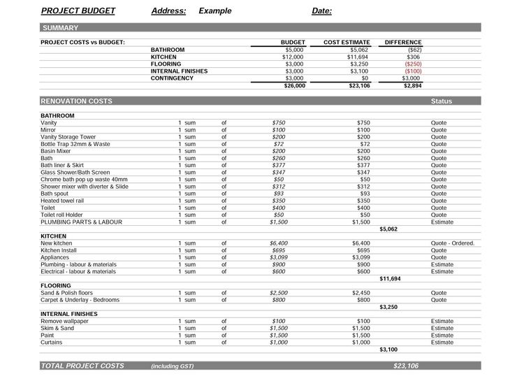 Budget – Running the Numbers | Budget template, Kitchens and House