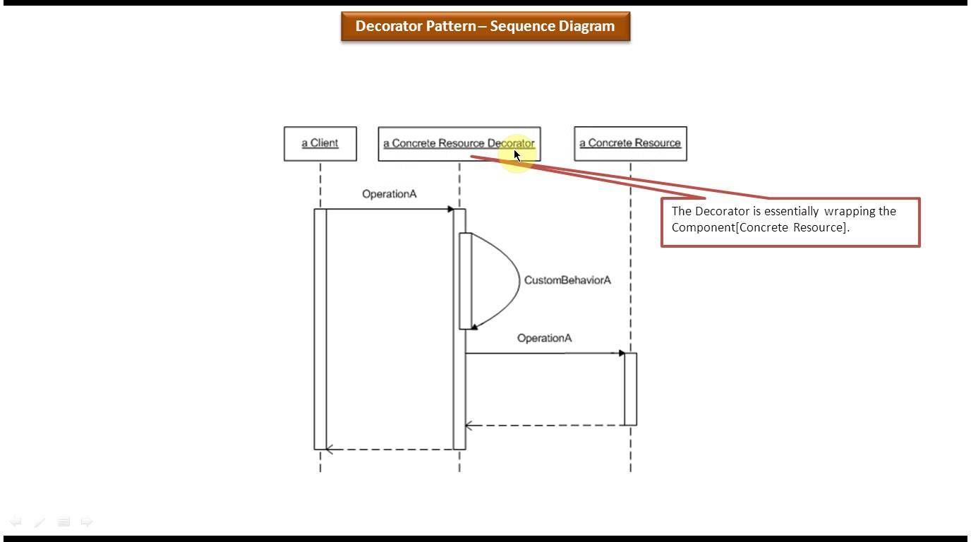 Decorator design pattern sequence diagram j2ee pinterest decorator design pattern sequence diagram baditri Images