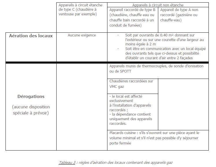 N°18 ( 107)  CONDUIT DE FUMÉE DÉPART PLAFOND Raccordement à un
