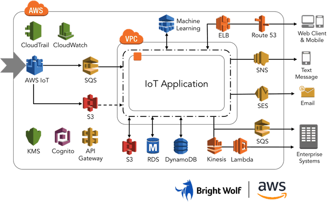 5 Best Practices For Running Iot Solutions At Scale On Aws Aws Architecture Diagram Iot Projects Iot