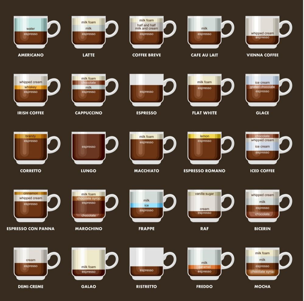 16 different types of coffee explained espresso drink