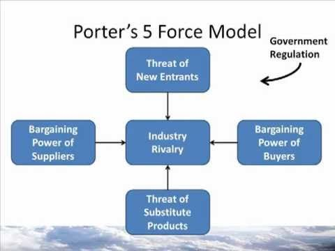 porter s five forces model versus A discussion of porter's 5 forces, including rivalry, the threat of substitutes, buyer  power,  a framework that models an industry as being influenced by five forces   changing prices - raising or lowering prices to gain a temporary advantage.