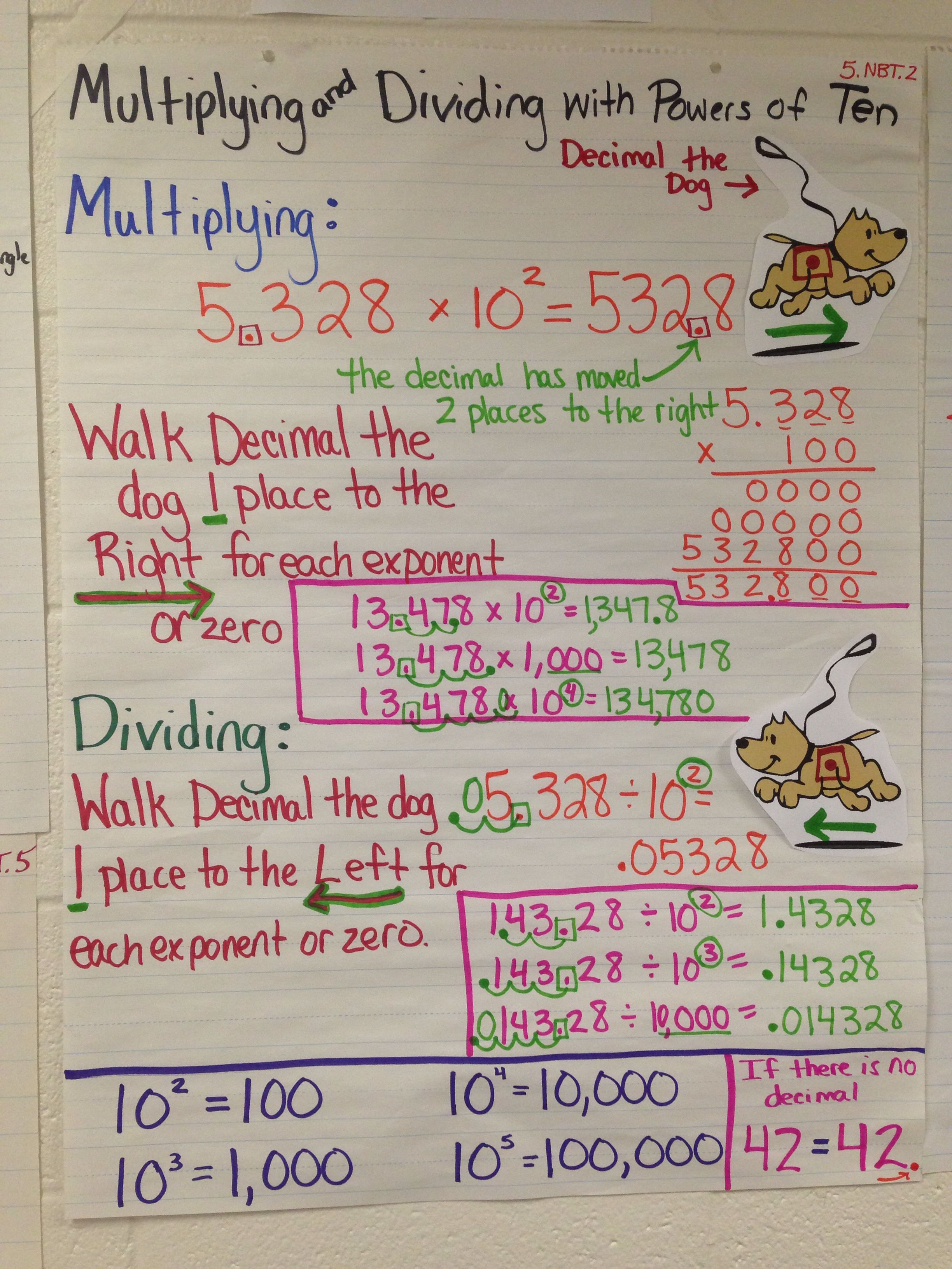 multiplying and dividing by powers of 10 anchor chart | upper grade