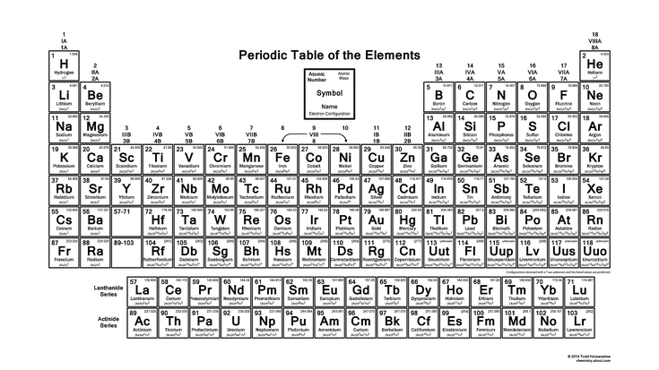 Downloadable Periodic Table With Electron Configurations Wallpaper