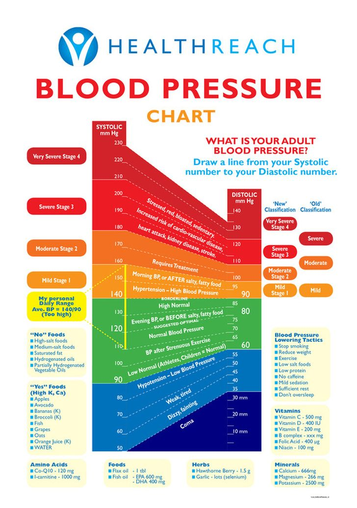Bp Chart    Results About Us Contact Tools Blood Pressure